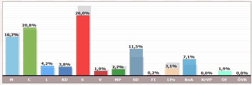 Gräsö i valet 2018 till Östhammars kommunfullmäktige